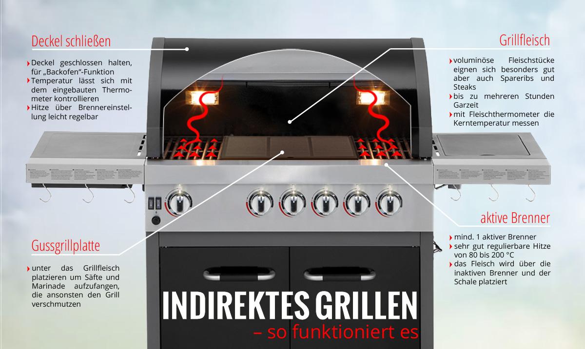 Spareribs Gasgrill Temperatur : Gasgrill shop u spareribs grillen